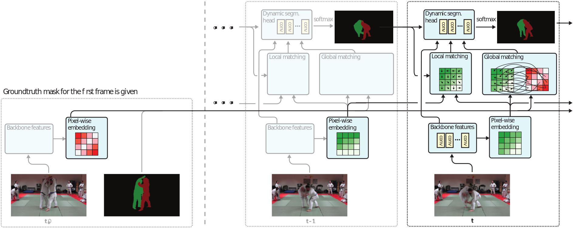 378a89f4ec9 Many of the recent successful methods for video object segmentation (VOS)  are overly complicated
